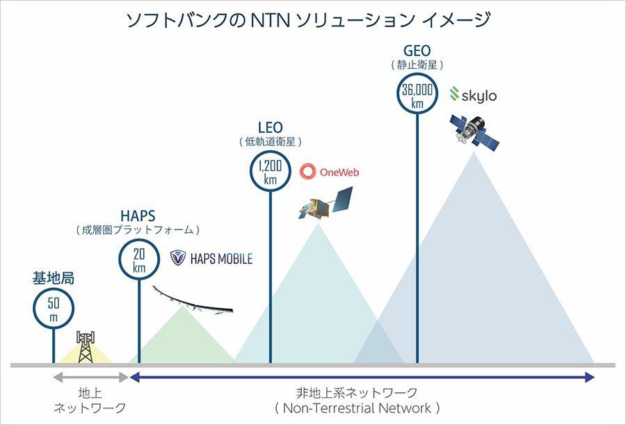 非地上系ネットワーク構築のイメージ