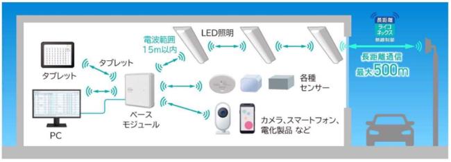 LiCONEXシステムの構成図